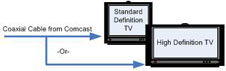 Image shows how to connect cable to standard definition or high definition TV.