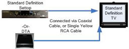 Image shows how to connect set-top box or DTA to standard definition TV.