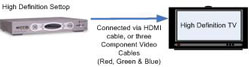 Image shows connection between a high definition set top box and a high definition TV