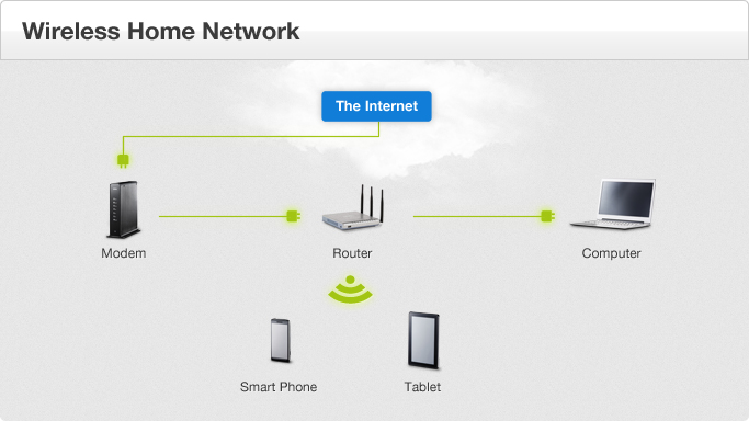 Wireless Home Network - Diagram of devices and their relationships to one another when networked