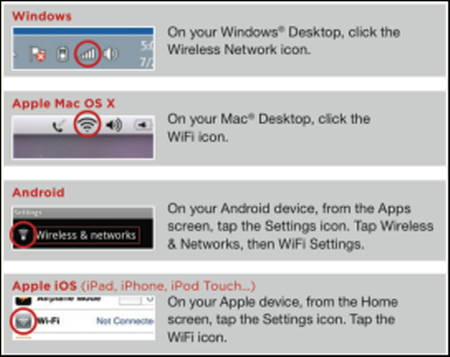 Wi-Fi icon circled for Windows at the top, under that is Apple Mac OS X, then Android and the fourth box is Apple IOS.
