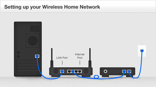 Diagram of Wireless Home Network configuration