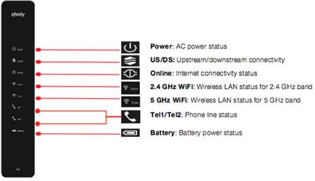 Internet Wifi: Rogers Internet Wifi Password