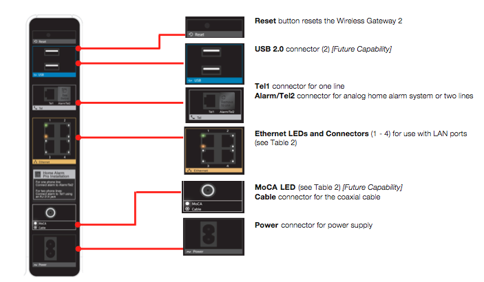 Image of rear panel of Wireless gateway 2 with explanation of the connections.  Explanation mirrors the text above the image.