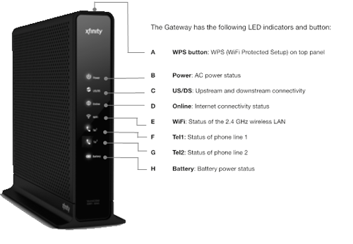 Image of front panel of Wireless Gateway 1