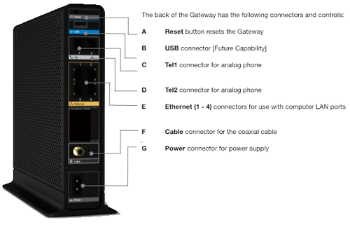Image of back panel of Wireless Gateway 1