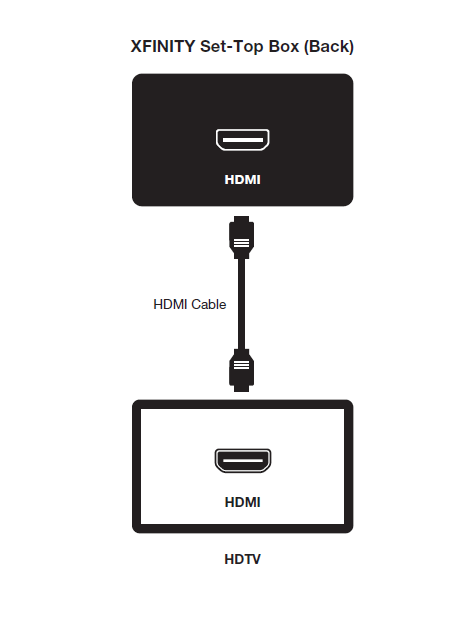 XFINITY Set-top box connected with TV using HDMI cable.