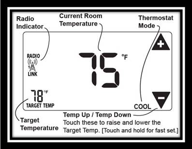 Home screen - explanation of icons: Upper left: radio indicator; lower left: target temperature; upper right: increase temperature; lower left: decrease temperature; center: current room temperature