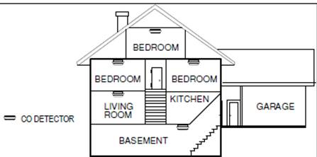 XFINITY Home Control carbon monoxide detectors - diagram of where in the home CO detectors should be placed