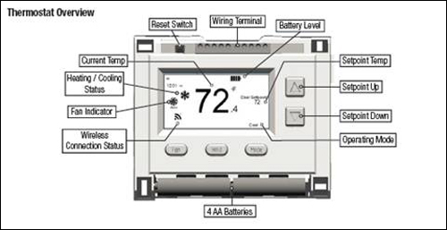 XFINITY Home Control - Thermostat Overview diagram