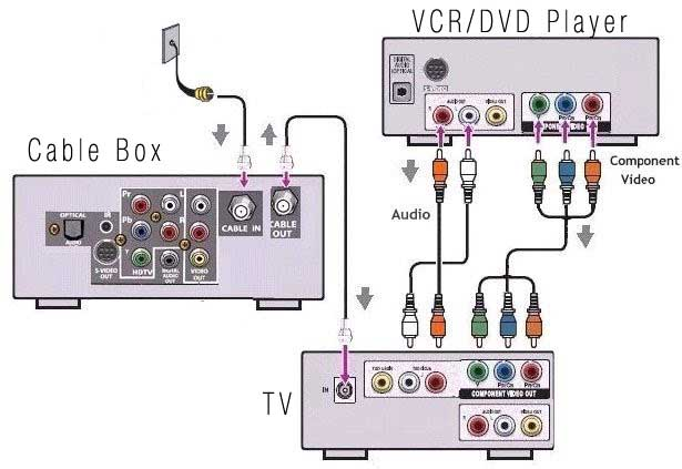diagrams_hookup_tv_dvd_cabl comcast cable tv wiring diagram on comcast download wirning diagrams time warner wiring diagram at mifinder.co