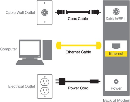 Diagram of wiring steps: a coaxial cable connects the cable wall outlet to the modem; an Ethernet cable connects the modem to the computer; a power cable from a electrical outlet supplies power to the modem.