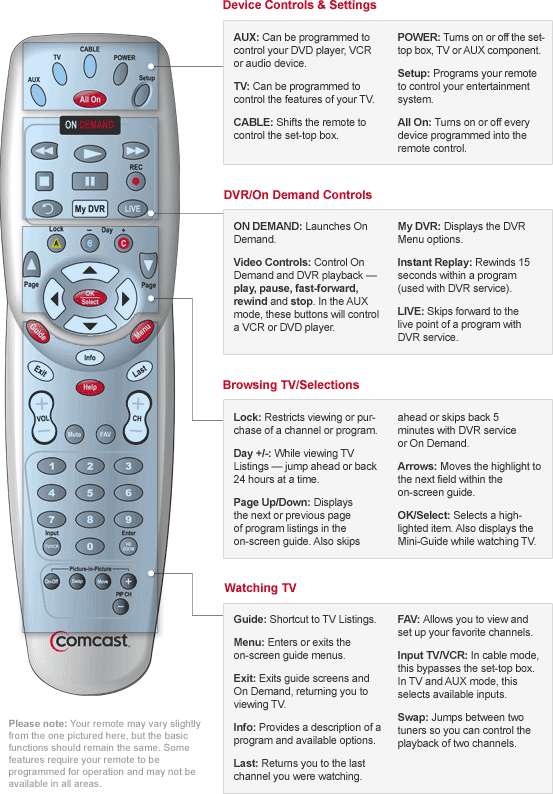 Download Instructions For Sansai Universal Remote