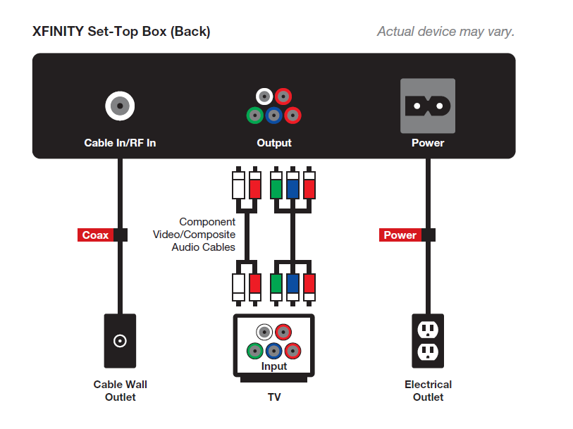 how to hook up comcast cable box vizio tv